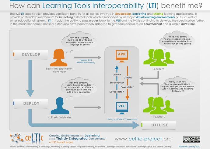 learning tools interoperability lti