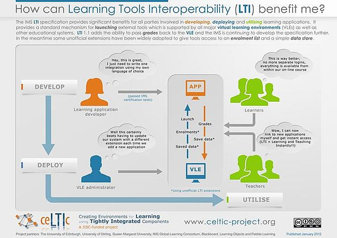 learning tools interoperability lti