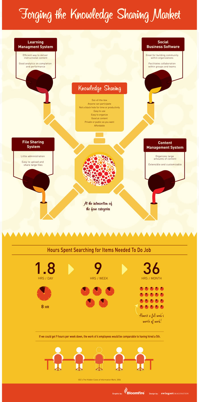 <img alt=&quot;Knowledge Sharing Infographic&quot;src=https://topyx.com/wp-content/uploads/2014/11/Knowedgesharing_Infographic_1.jpg&quot;/>