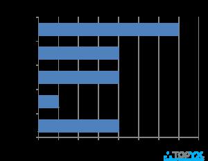 <img alt=&quot;lms survey growth in users&quot;src=&quot;https://topyx.com/wp-content/uploads/2016/10/LMS-Survey-Chart-Growth-in-Users.png&quot;/>