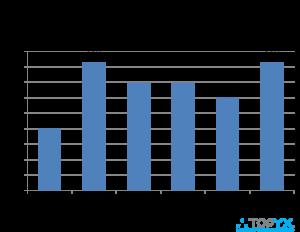 <img alt=&quot;lms survey topyx features&quot;src=&quot;https://topyx.com/wp-content/uploads/2016/10/LMS-Survey-Chart-TOPYX-Features-Most-Important.png&quot;/>