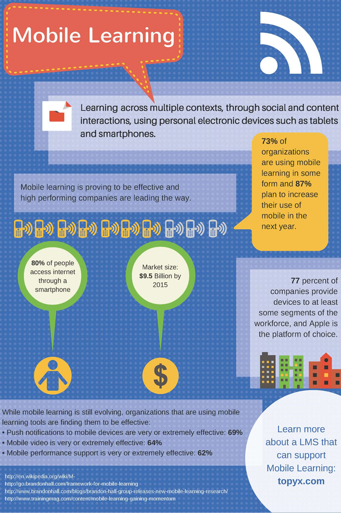 <img alt=&quot;Mobile Learning inforgraphic&quot;src=https://topyx.com/wp-content/uploads/2015/07/Mobile-Learning-infographic.jpg&quot;/>