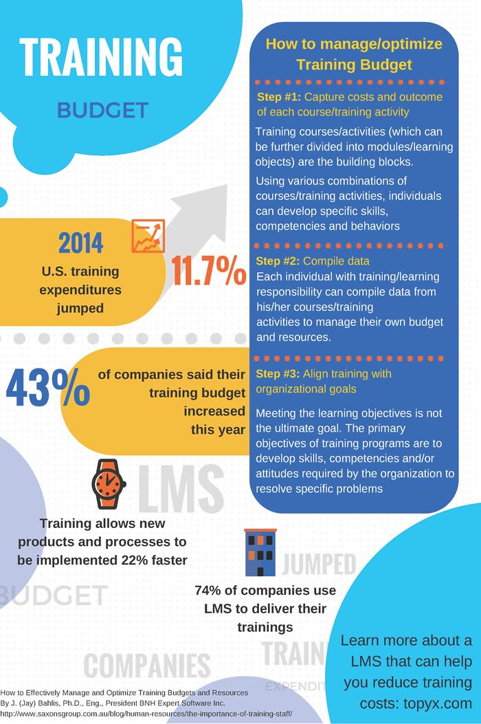 <img alt=&quot;Training Budget Infographic&quot;src=&quot;https://topyx.com/wp-content/uploads/2015/08/Training_Budget.png&quot;/>