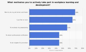 LMS Motivation workplace learning development chart