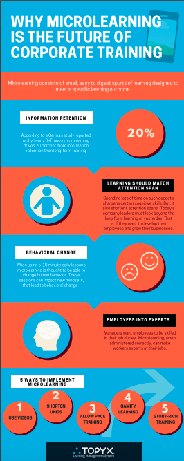 Microlearning Infographic