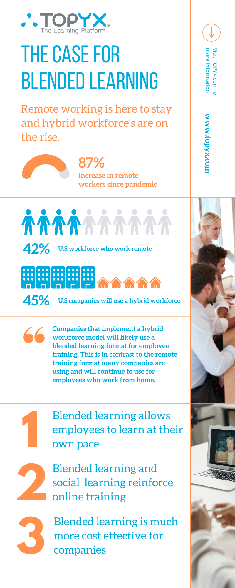 The Case for Blended Learning Infographic